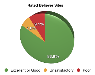 Web of Trust ratings for believer web sites in March 2011