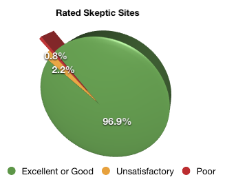 Web of Trust ratings for skeptic web sites in March 2011