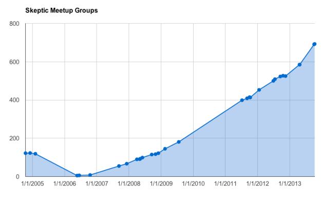 Skeptic Meetup groups 2004 - 2013