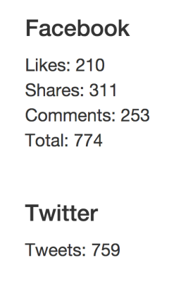 SharedCount of Mabus post