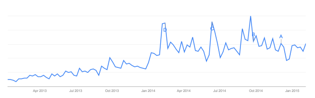 "Google Trends graph for ""food babe"" from January 2013 to February 2015"